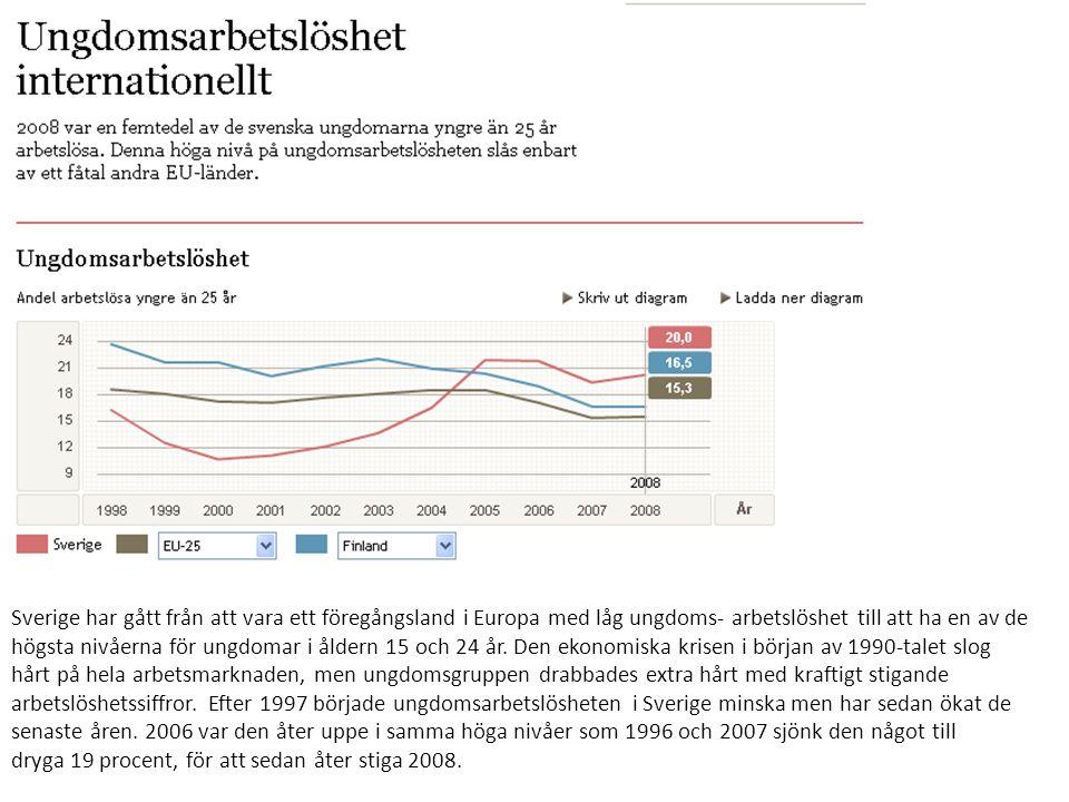 Sverige har gått från att vara ett föregångsland i Europa med låg ungdoms- arbetslöshet till att ha en av de högsta nivåerna för ungdomar i åldern 15 och 24 år.