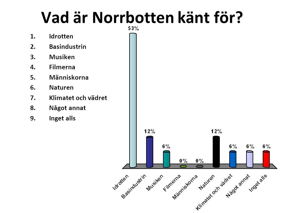 Vad är Norrbotten känt för.