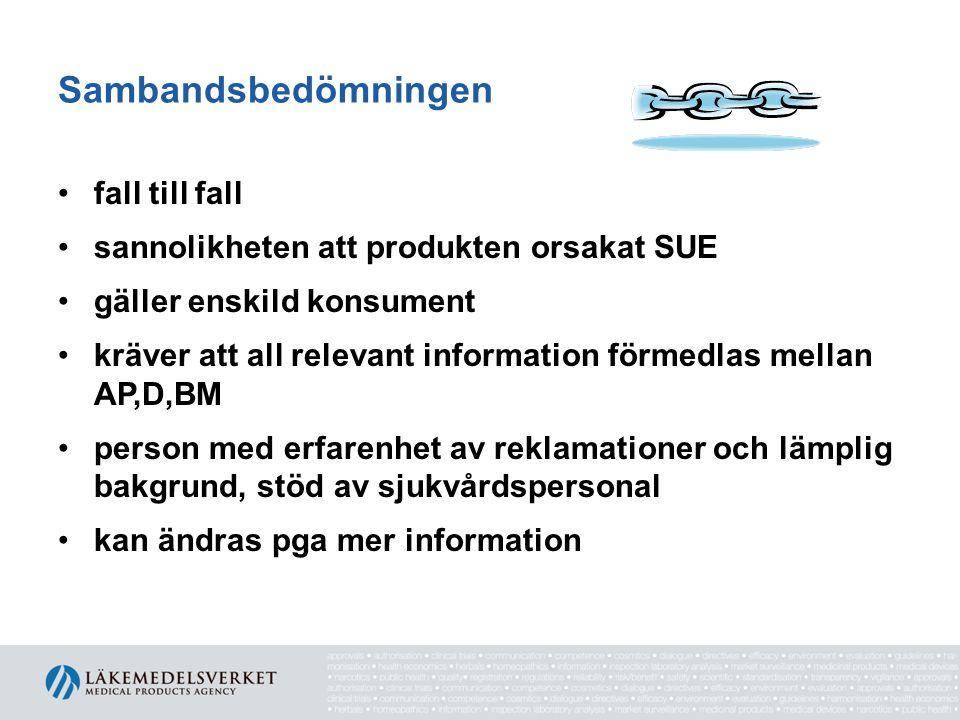 Sambandsbedömningen fall till fall sannolikheten att produkten orsakat SUE gäller enskild konsument kräver att all relevant information förmedlas mellan AP,D,BM person med erfarenhet av reklamationer och lämplig bakgrund, stöd av sjukvårdspersonal kan ändras pga mer information