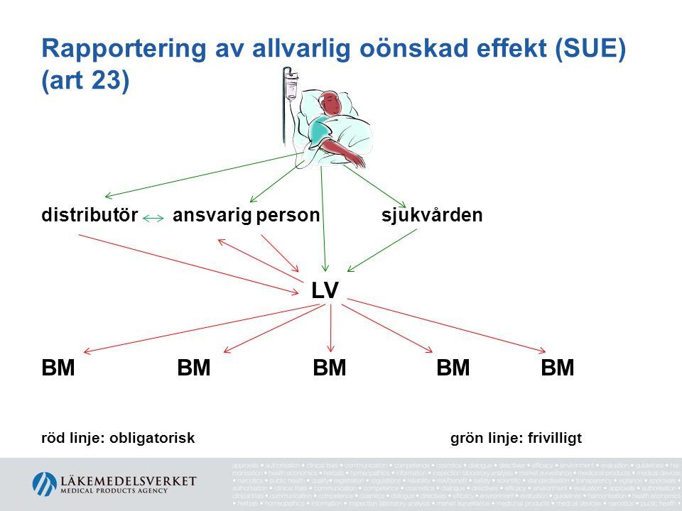 Rapportering av allvarlig oönskad effekt (SUE) (art 23) distributör ansvarig person sjukvården LV BM BM BM BM BM röd linje: obligatorisk grön linje: frivilligt