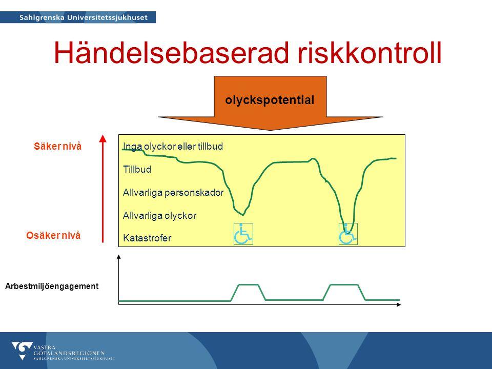 Händelsebaserad riskkontroll Arbestmiljöengagement Osäker nivå Säker nivåInga olyckor eller tillbud Tillbud Allvarliga personskador Allvarliga olyckor