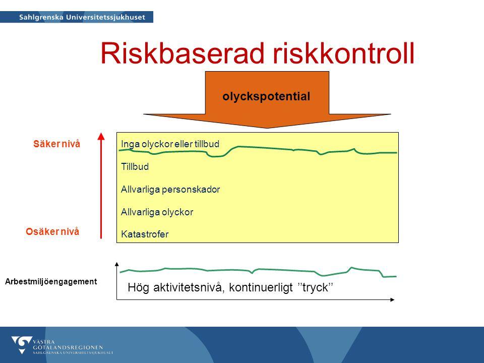 Riskbaserad riskkontroll Arbestmiljöengagement Osäker nivå Säker nivåInga olyckor eller tillbud Tillbud Allvarliga personskador Allvarliga olyckor Kat