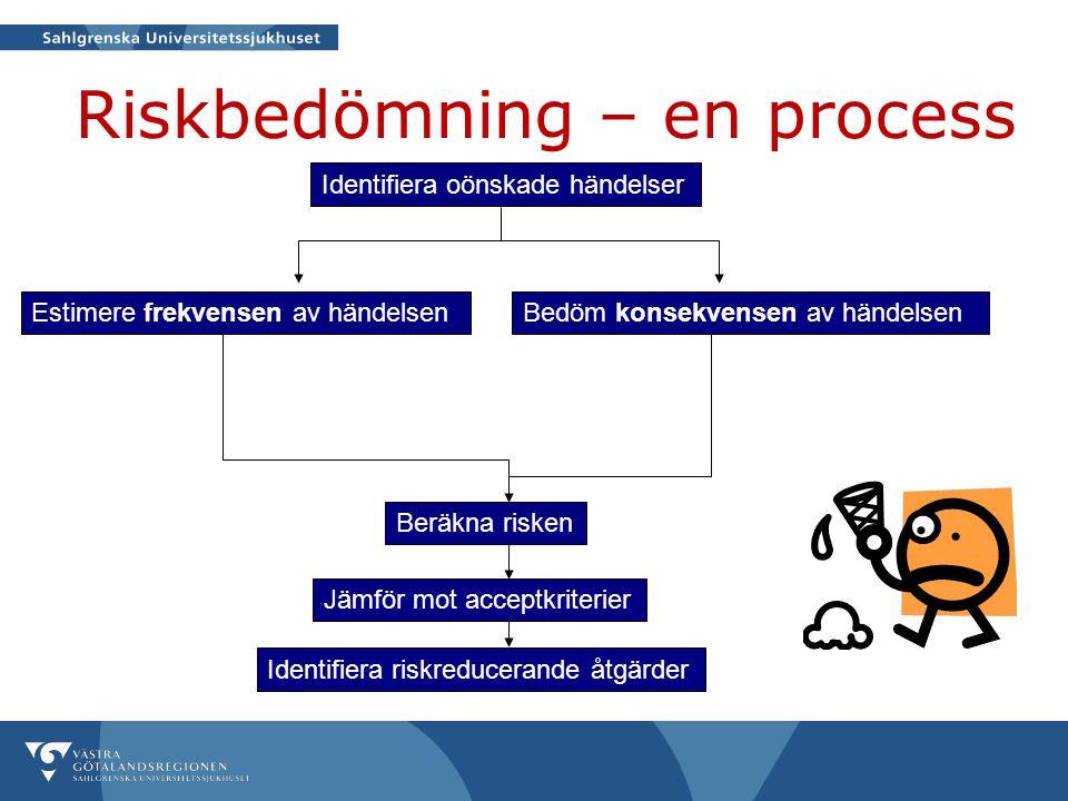 Riskbedömning – en process Identifiera oönskade händelser Bedöm konsekvensen av händelsenEstimere frekvensen av händelsen Beräkna risken Jämför mot ac