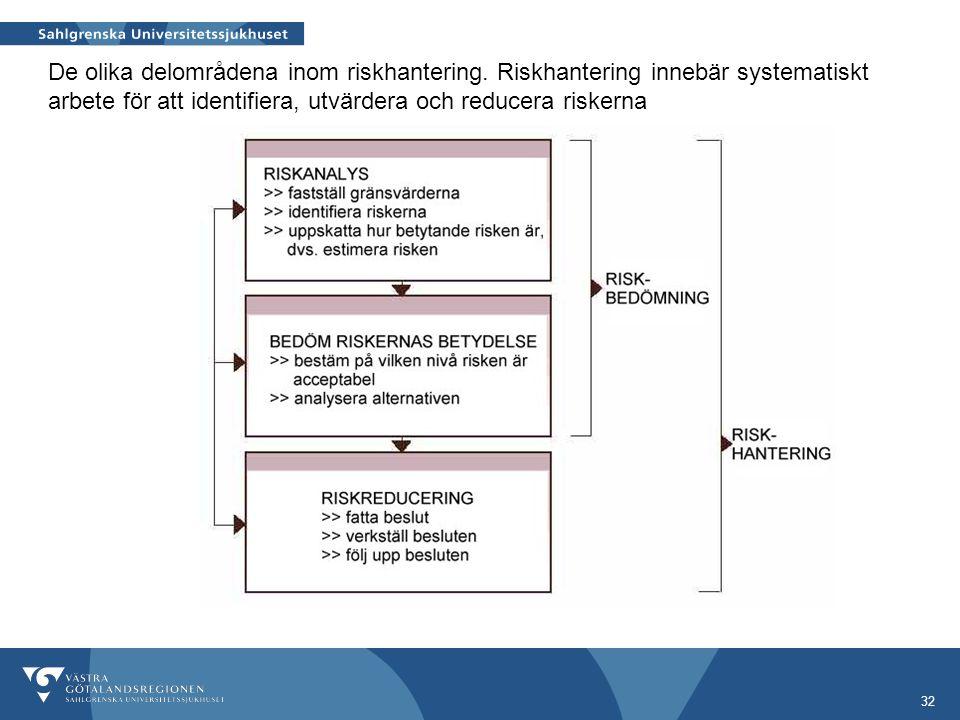 32 De olika delområdena inom riskhantering. Riskhantering innebär systematiskt arbete för att identifiera, utvärdera och reducera riskerna