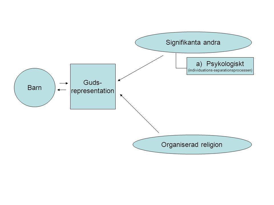 Guds- representation Barn Signifikanta andra Organiserad religion a)Psykologiskt (individuations-separationsprocessen)