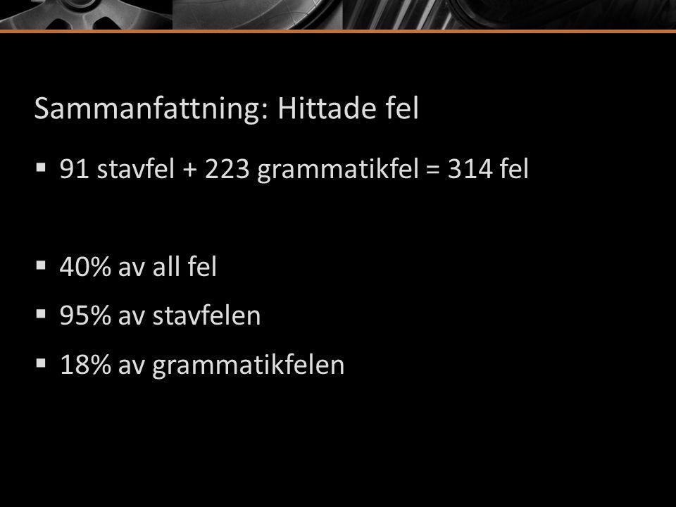 Sammanfattning: Hittade fel  91 stavfel + 223 grammatikfel = 314 fel  40% av all fel  95% av stavfelen  18% av grammatikfelen