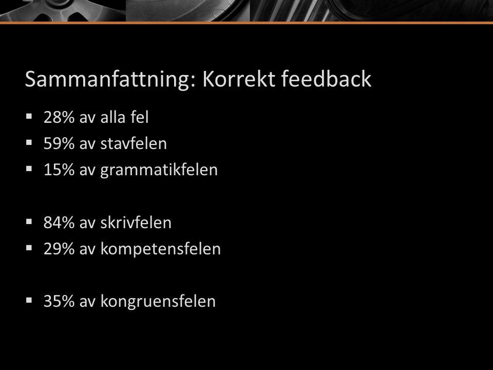 Sammanfattning: Korrekt feedback  28% av alla fel  59% av stavfelen  15% av grammatikfelen  84% av skrivfelen  29% av kompetensfelen  35% av kon