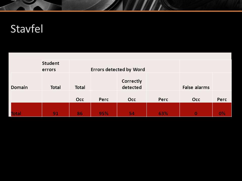 Sammanfattning: Elevrespons - stavning  64% av gångerna valde eleverna korrekt feedback från Word, vid 94% av gångerna fanns ordet först i listan  Vid 68% av tillfällena då eleverna valde fel ord, hittades det valda ordet först i Word-listan