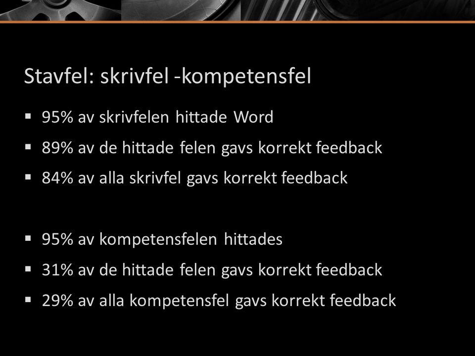 Stavfel: skrivfel -kompetensfel  95% av skrivfelen hittade Word  89% av de hittade felen gavs korrekt feedback  84% av alla skrivfel gavs korrekt f