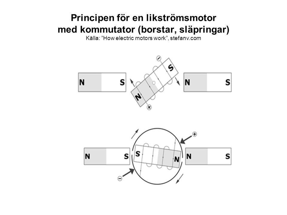 """Principen för en likströmsmotor med kommutator (borstar, släpringar) Källa: """"How electric motors work"""", stefanv.com"""