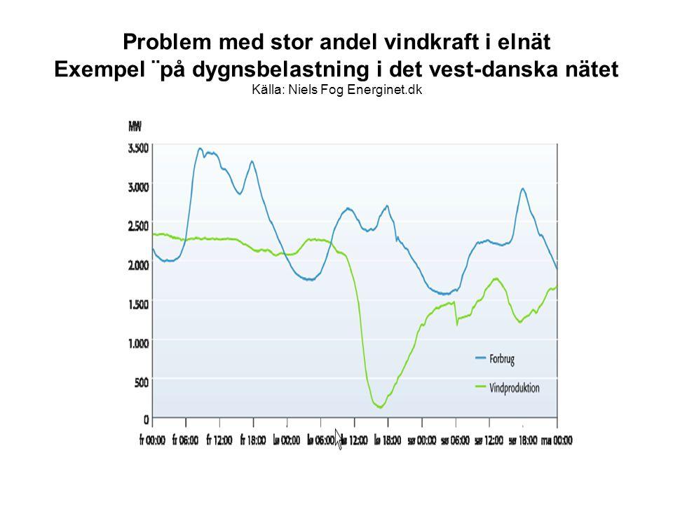 Problem med stor andel vindkraft i elnät Exempel ¨på dygnsbelastning i det vest-danska nätet Källa: Niels Fog Energinet.dk