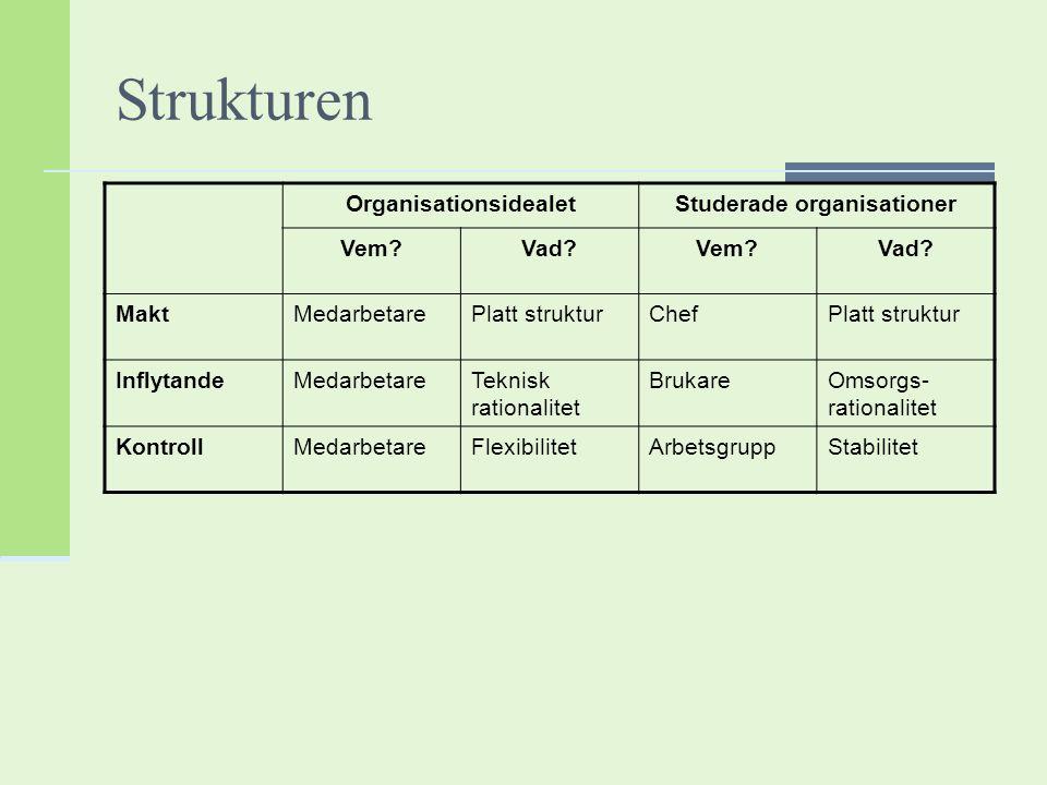 Strukturen OrganisationsidealetStuderade organisationer Vem?Vad?Vem?Vad? MaktMedarbetarePlatt strukturChefPlatt struktur InflytandeMedarbetareTeknisk