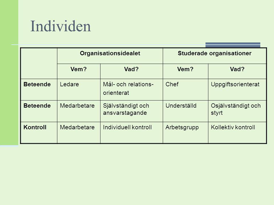 Individen OrganisationsidealetStuderade organisationer Vem?Vad?Vem?Vad? BeteendeLedareMål- och relations- orienterat ChefUppgiftsorienterat BeteendeMe