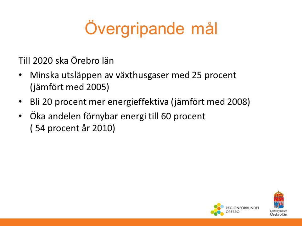 Övergripande mål Till 2020 ska Örebro län Minska utsläppen av växthusgaser med 25 procent (jämfört med 2005) Bli 20 procent mer energieffektiva (jämfö