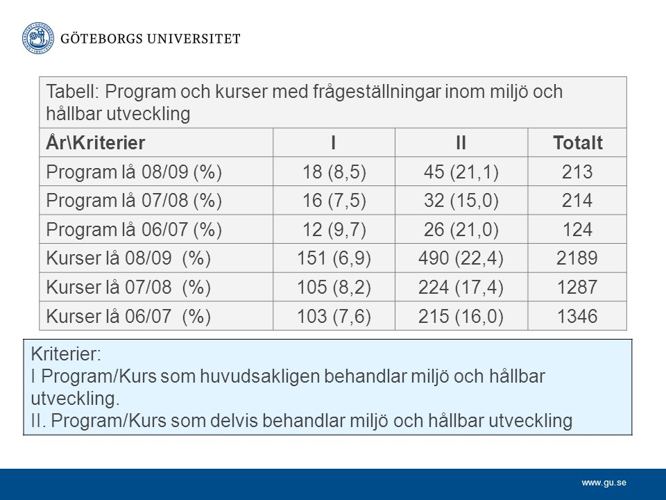 www.gu.se Tabell: Program och kurser med frågeställningar inom miljö och hållbar utveckling År\KriterierIIITotalt Program lå 08/09 (%)18 (8,5)45 (21,1)213 Program lå 07/08 (%)16 (7,5)32 (15,0)214 Program lå 06/07 (%)12 (9,7)26 (21,0)124 Kurser lå 08/09 (%)151 (6,9)490 (22,4)2189 Kurser lå 07/08 (%)105 (8,2)224 (17,4)1287 Kurser lå 06/07 (%)103 (7,6)215 (16,0)1346 Kriterier: I Program/Kurs som huvudsakligen behandlar miljö och hållbar utveckling.