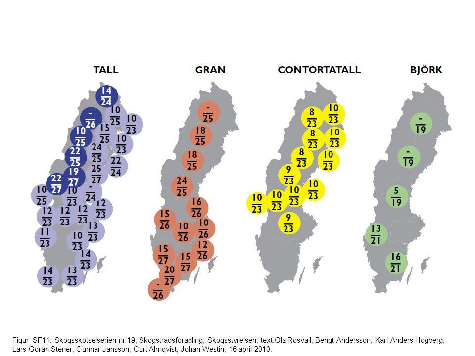 Figur SF11. Skogsskötselserien nr 19, Skogsträdsförädling, Skogsstyrelsen, text:Ola Rosvall, Bengt Andersson, Karl-Anders Högberg, Lars-Göran Stener,