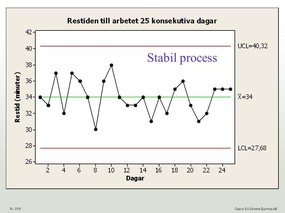 BJ 2005 Capio S:t Görans Sjukhus AB Stabil process