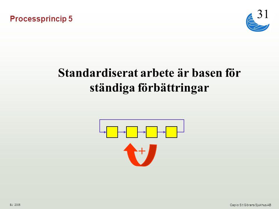 BJ 2005 Capio S:t Görans Sjukhus AB Processprincip 5 Standardiserat arbete är basen för ständiga förbättringar + 31