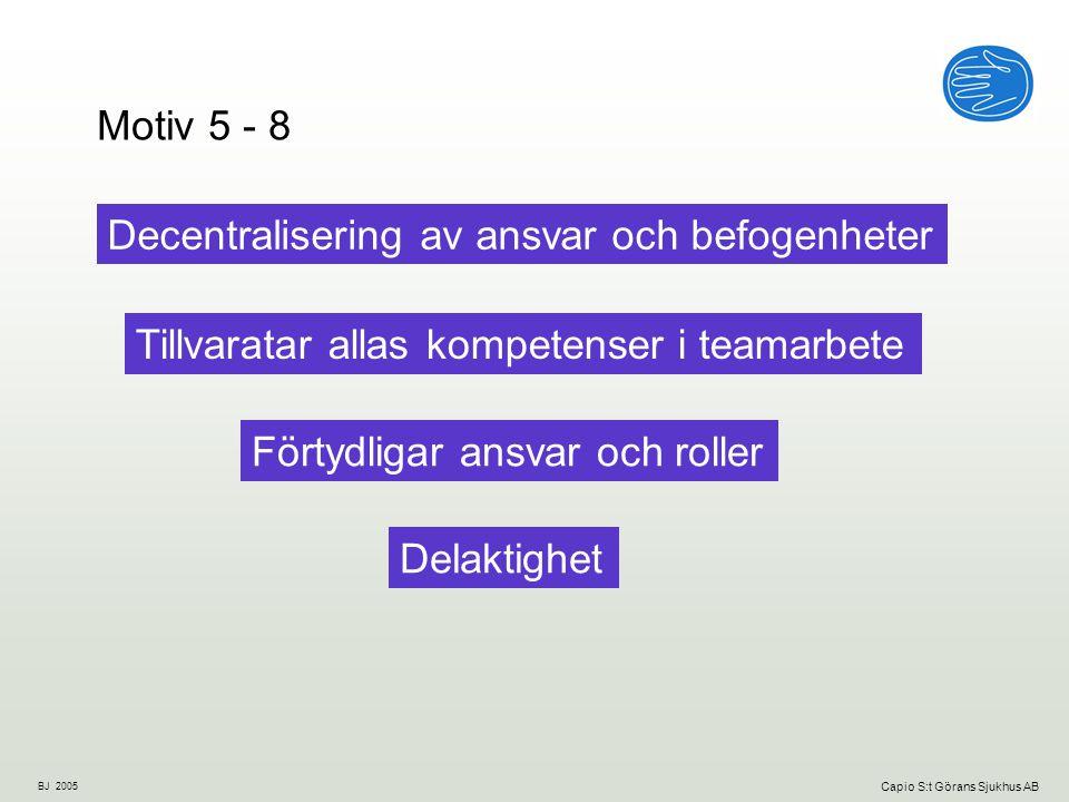 BJ 2005 Capio S:t Görans Sjukhus AB Decentralisering av ansvar och befogenheter Tillvaratar allas kompetenser i teamarbete Förtydligar ansvar och roller Delaktighet Motiv 5 - 8