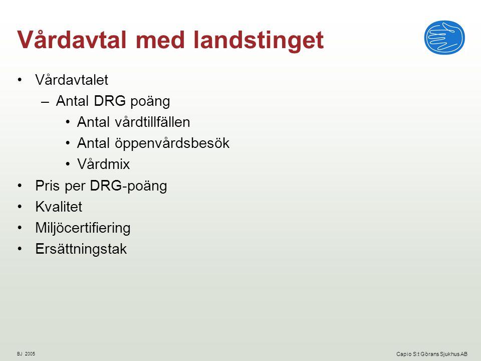 BJ 2005 Capio S:t Görans Sjukhus AB Jämförelse DRG-pris per poäng akutsjukhus * Karolinska Solna/Huddinge har fr o m 2004 övergått till s k kostnadsytterfallsmodell, vilket sammantaget innebär en höjning av Karolinskas ersättning med 20%.