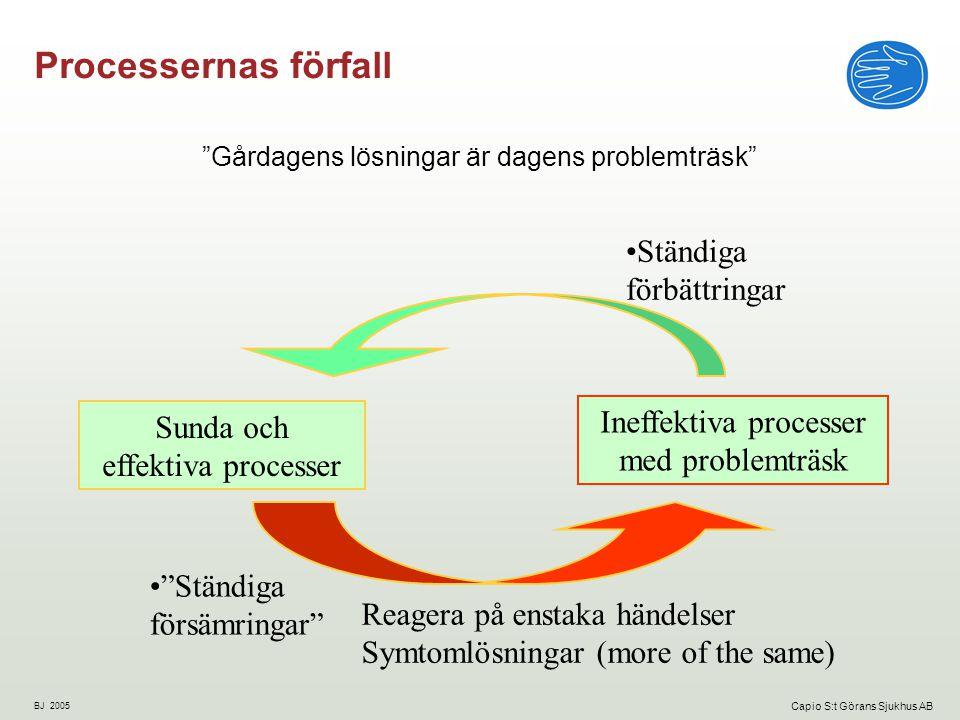 BJ 2005 Capio S:t Görans Sjukhus AB Processernas förfall Gårdagens lösningar är dagens problemträsk Sunda och effektiva processer Ineffektiva processer med problemträsk Reagera på enstaka händelser Symtomlösningar (more of the same) Ständiga förbättringar Ständiga försämringar