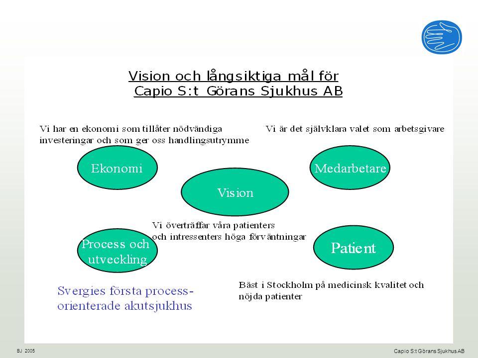 BJ 2005 Capio S:t Görans Sjukhus AB Huvudstrategier - Vilka vägar ska vi gå för att uppnå våra långsiktiga mål Decentralisering Processorientering Patientkvalitet och säkerhet Processorientering Friskare medarbetare Strategisk tillväxt Har blivit