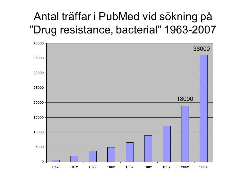 """Antal träffar i PubMed vid sökning på """"Drug resistance, bacterial"""" 1963-2007 18000 36000"""