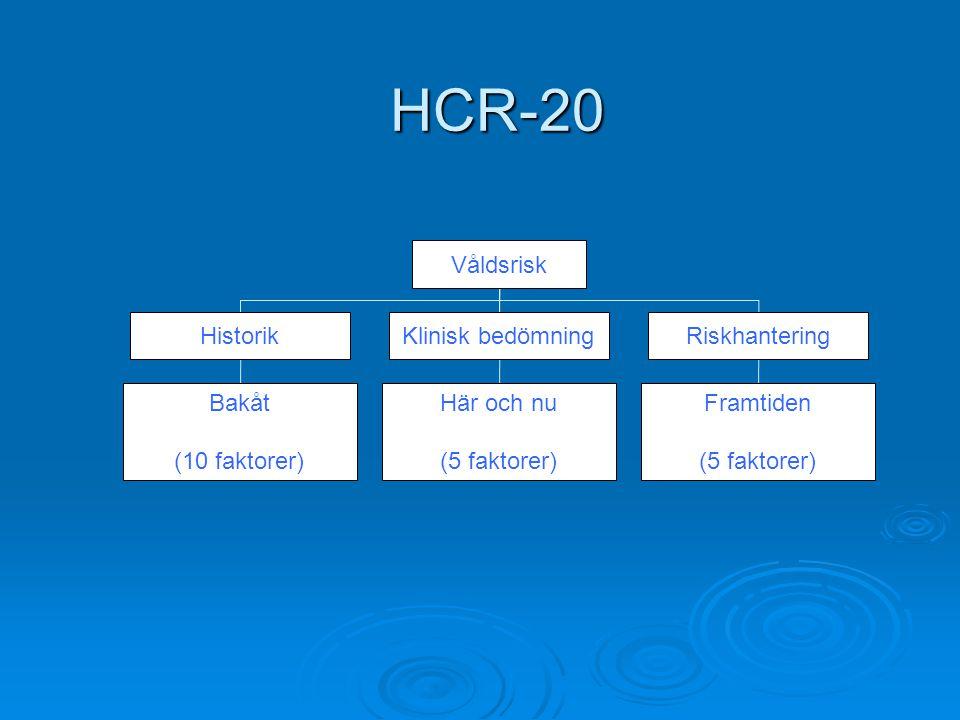 HCR-20 HCR-20 Våldsrisk HistorikKlinisk bedömningRiskhantering Bakåt (10 faktorer) Här och nu (5 faktorer) Framtiden (5 faktorer)