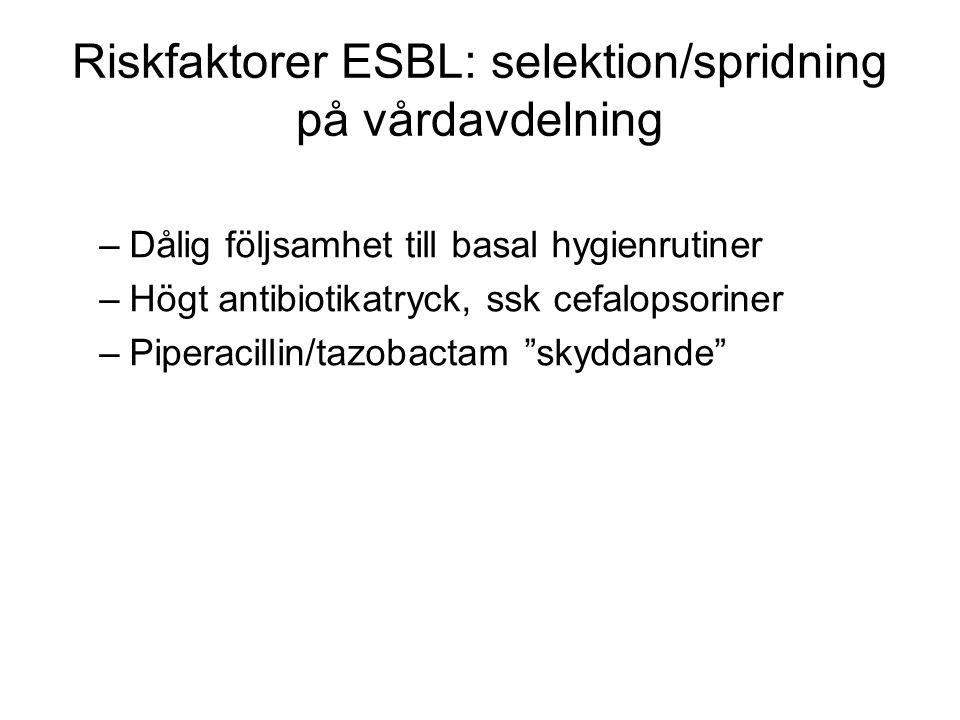 Riskfaktorer ESBL: selektion/spridning på vårdavdelning –Dålig följsamhet till basal hygienrutiner –Högt antibiotikatryck, ssk cefalopsoriner –Piperac