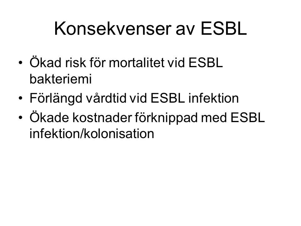 Konsekvenser av ESBL Ökad risk för mortalitet vid ESBL bakteriemi Förlängd vårdtid vid ESBL infektion Ökade kostnader förknippad med ESBL infektion/ko