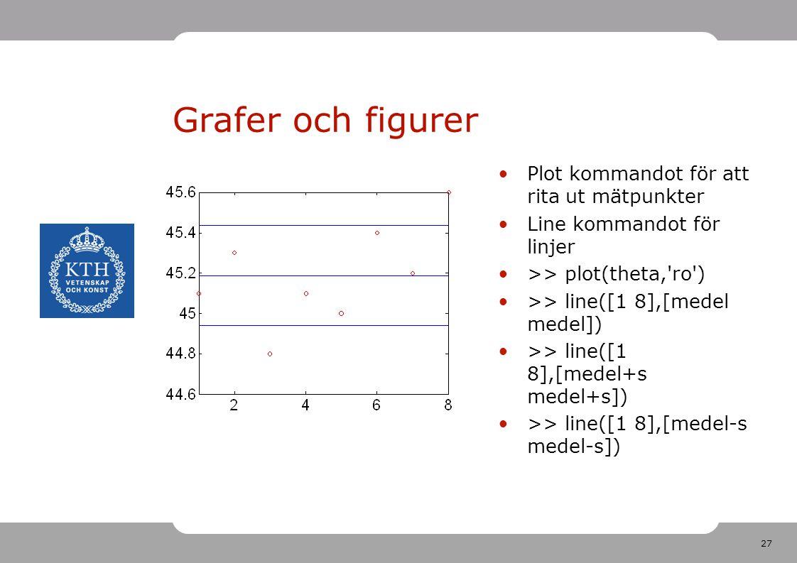 27 Grafer och figurer Plot kommandot för att rita ut mätpunkter Line kommandot för linjer >> plot(theta, ro ) >> line([1 8],[medel medel]) >> line([1 8],[medel+s medel+s]) >> line([1 8],[medel-s medel-s])