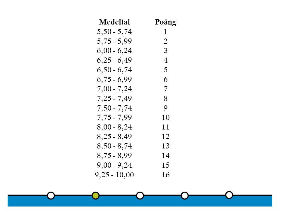 MedeltalPoäng 5,50 - 5,741 5,75 - 5,992 6,00 - 6,243 6,25 - 6,494 6,50 - 6,745 6,75 - 6,996 7,00 - 7,247 7,25 - 7,498 7,50 - 7,749 7,75 - 7,9910 8,00 - 8,2411 8,25 - 8,4912 8,50 - 8,7413 8,75 - 8,9914 9,00 - 9,2415 9,25 - 10,0016