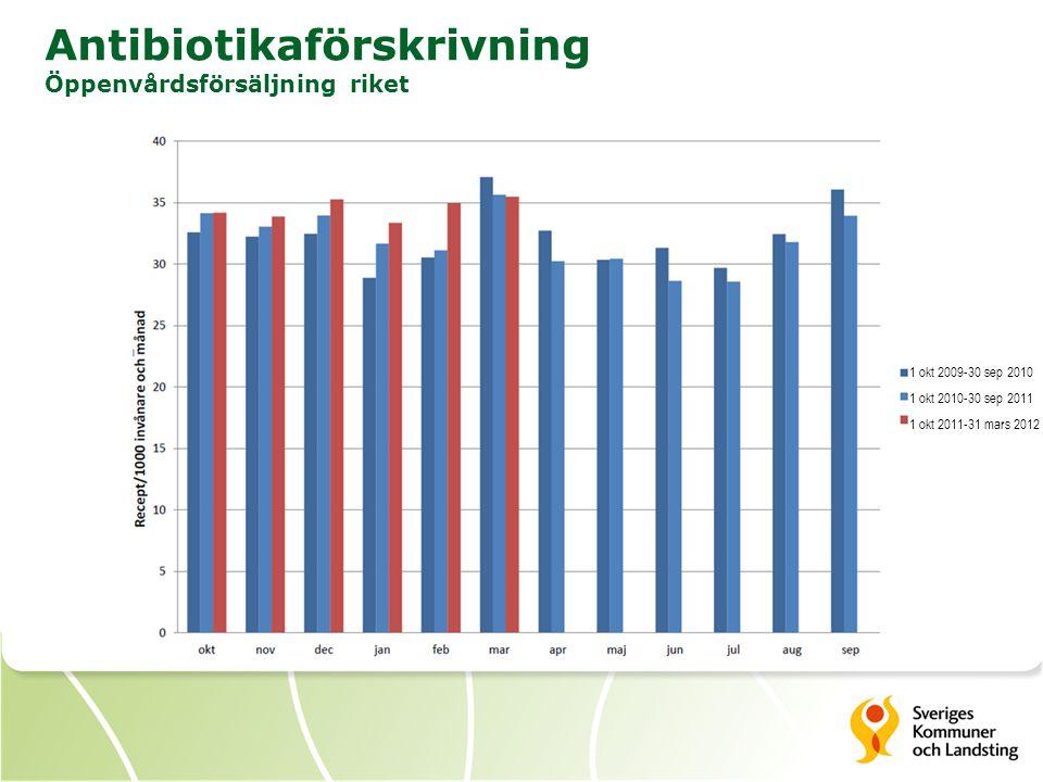 Antibiotikaförskrivning Öppenvårdsförsäljning riket 1 okt 2009-30 sep 2010 1 okt 2010-30 sep 2011 1 okt 2011-31 mars 2012