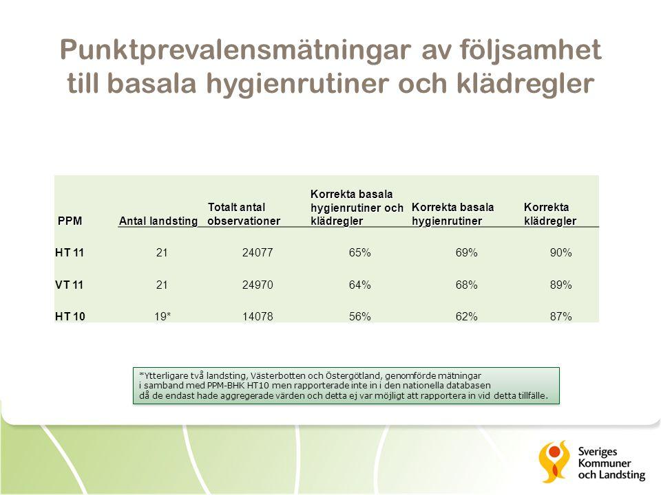 Punktprevalensmätningar av följsamhet till basala hygienrutiner och klädregler PPM Antal landsting Totalt antal observationer Korrekta basala hygienrutiner och klädregler Korrekta basala hygienrutiner Korrekta klädregler HT 11212407765%69%90% VT 11212497064%68%89% HT 1019*1407856%62%87% *Ytterligare två landsting, Västerbotten och Östergötland, genomförde mätningar i samband med PPM-BHK HT10 men rapporterade inte in i den nationella databasen då de endast hade aggregerade värden och detta ej var möjligt att rapportera in vid detta tillfälle.