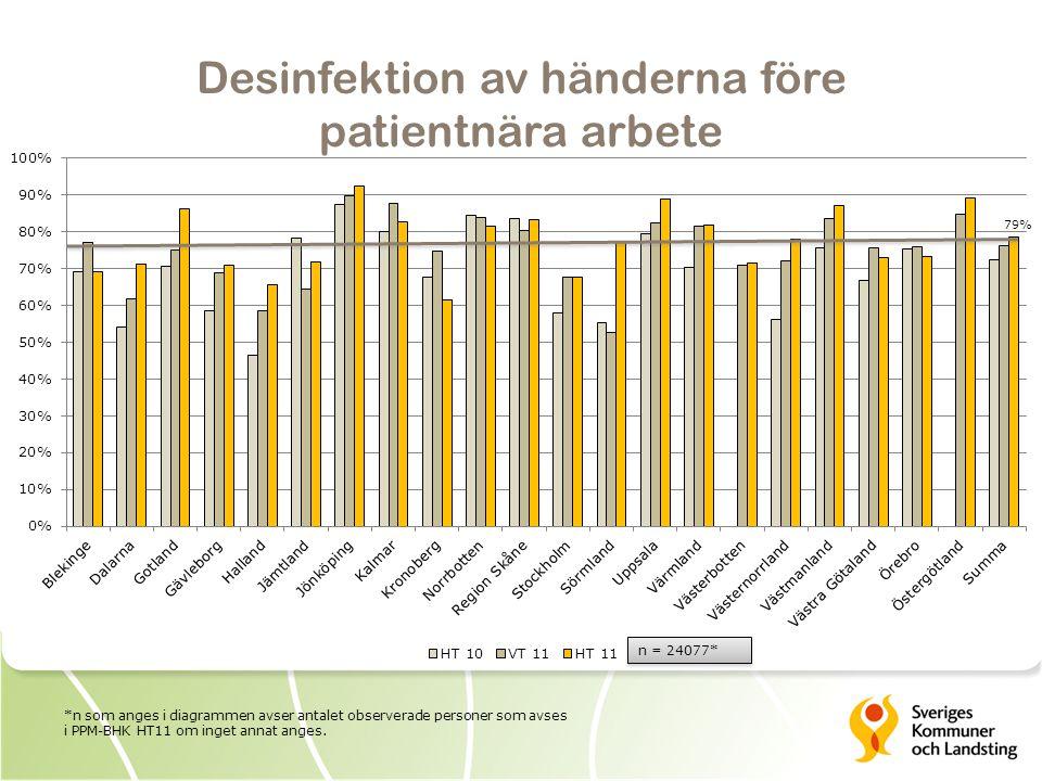 Desinfektion av händerna före patientnära arbete n = 24077* 79% *n som anges i diagrammen avser antalet observerade personer som avses i PPM-BHK HT11 om inget annat anges.