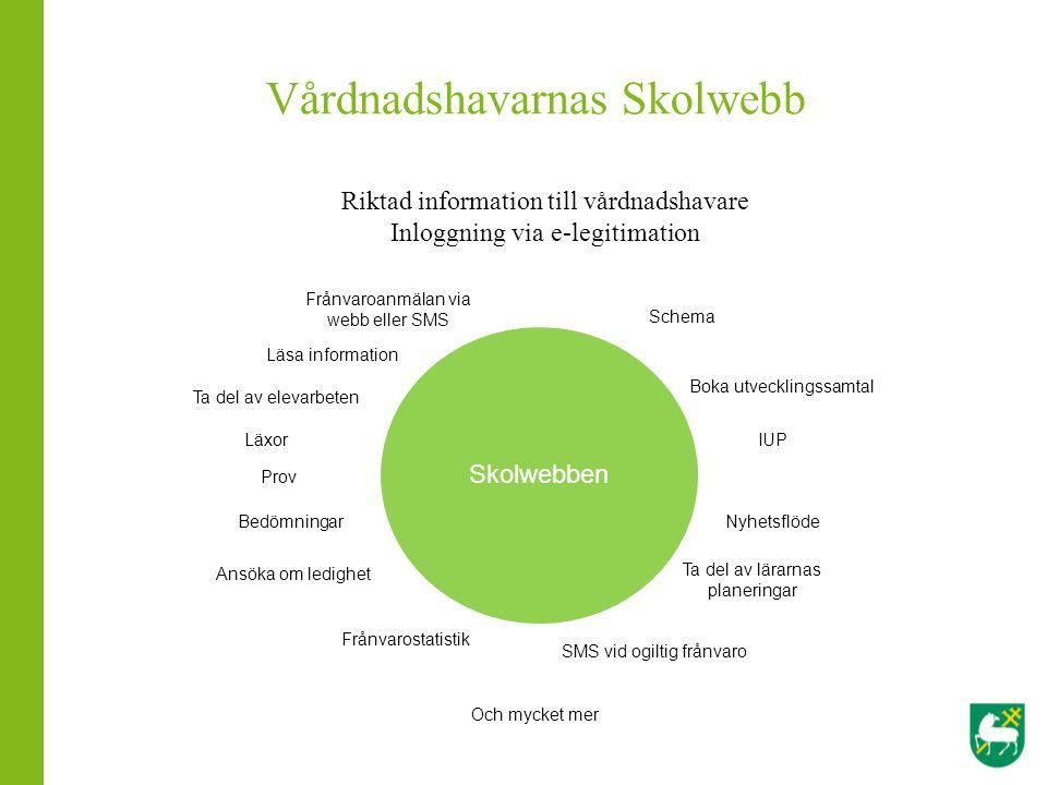 Vårdnadshavarnas Skolwebb Skolwebben Riktad information till vårdnadshavare Inloggning via e-legitimation Ansöka om ledighet Läxor Prov SMS vid ogilti