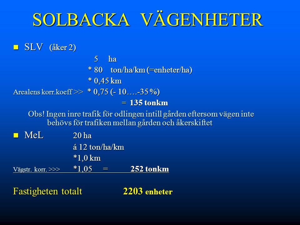 SOLBACKA VÄGENHETER SLV (åker 2) SLV (åker 2) 5 ha 5 ha * 80 ton/ha/km (=enheter/ha) * 80 ton/ha/km (=enheter/ha) * 0,45 km * 0,45 km Arealens korr.ko
