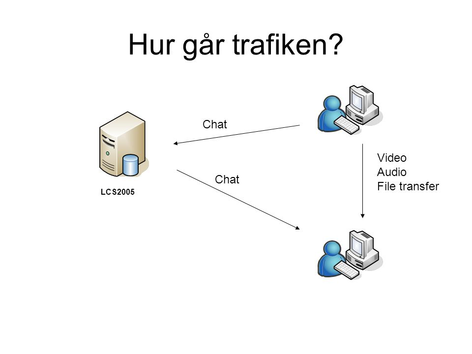 Hur går trafiken LCS2005 Chat Video Audio File transfer