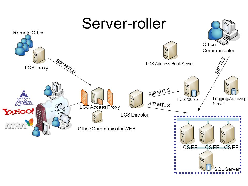 Server-roller LCS2005 SE SIP TLS SQL Server LCS EE LCS Access Proxy Office Communicator WEB Logging/Archiving Server Remote Office LCS Director LCS Proxy SIP MTLS LCS Address Book Server SIP MTLS Office Communicator SIP MTLS SIP TLS