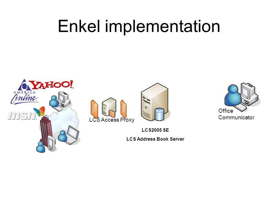 Enkel implementation LCS2005 SE LCS Address Book Server Office Communicator LCS Access Proxy
