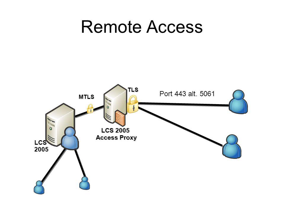 Remote Access LCS 2005 Access Proxy LCS 2005 MTLS TLS Port 443 alt. 5061