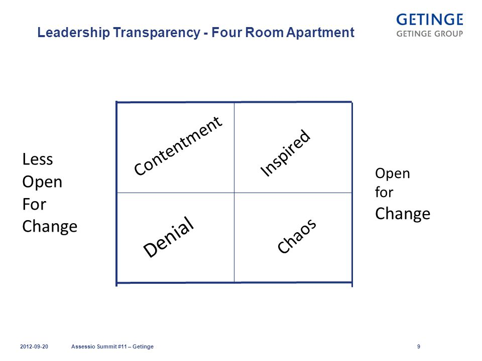 Leadership Transparency - Four Room Apartment 2012-09-20Assessio Summit #11 – Getinge9 Contentment Denial Chaos Inspired Less Open For Change Open for Change