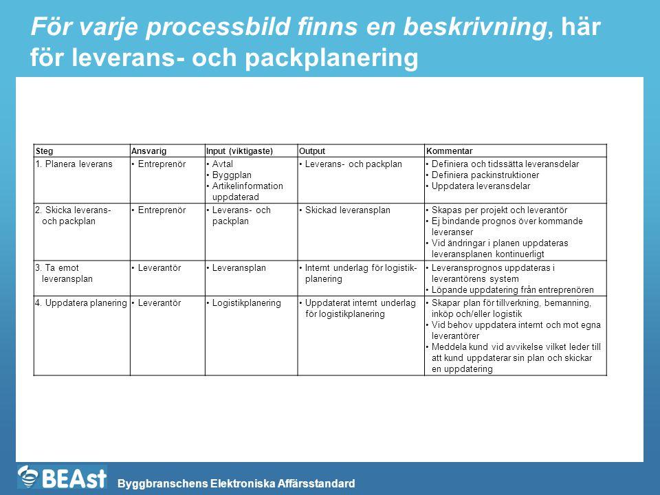Byggbranschens Elektroniska Affärsstandard För varje processbild finns en beskrivning, här för leverans- och packplanering StegAnsvarigInput (viktigas