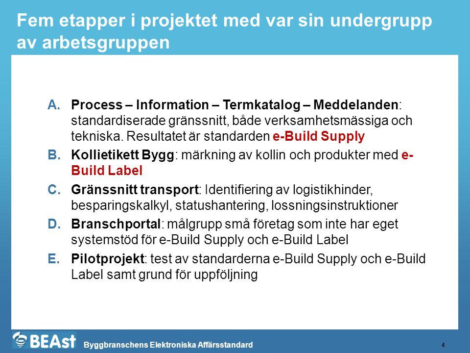Byggbranschens Elektroniska Affärsstandard Fem etapper i projektet med var sin undergrupp av arbetsgruppen 4 A.Process – Information – Termkatalog – M