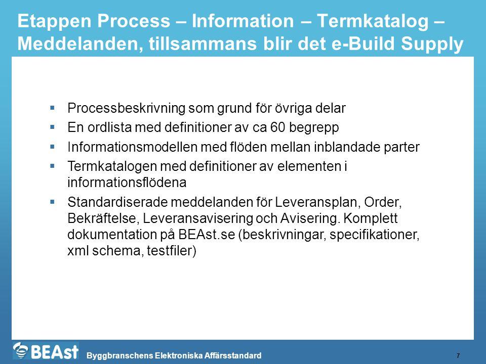 Byggbranschens Elektroniska Affärsstandard Etappen Process – Information – Termkatalog – Meddelanden, tillsammans blir det e-Build Supply 7  Processb