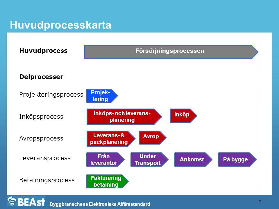 Byggbranschens Elektroniska Affärsstandard Huvudprocesskarta 9 Försörjningsprocessen Inköps- och leverans- planering Projek- tering Inköp Under Transp