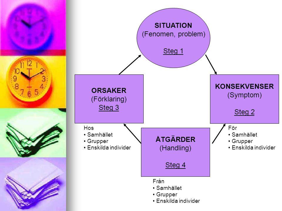 SITUATION (Fenomen, problem) Steg 1 KONSEKVENSER (Symptom) Steg 2 ORSAKER (Förklaring) Steg 3 ÅTGÄRDER (Handling) Steg 4 Hos Samhället Grupper Enskild