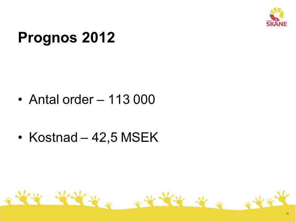 10 Prognos 2012 Antal order – 113 000 Kostnad – 42,5 MSEK
