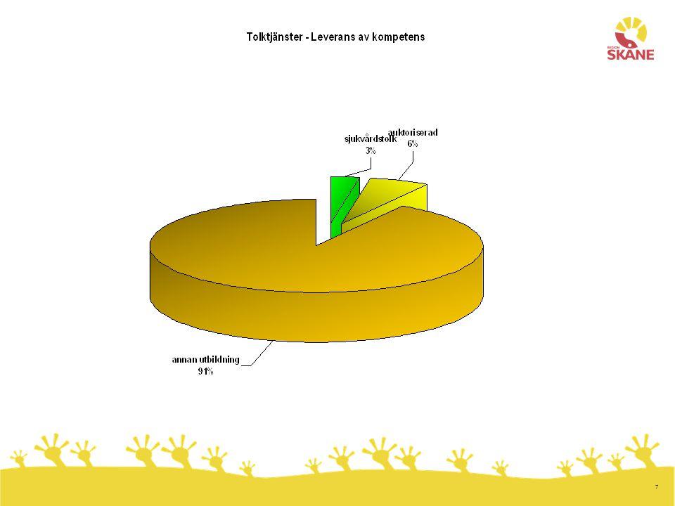 8 Avtalsuppföljning Antalet avvikelser och orsakerna till dessa Ökad användning av telefontolk