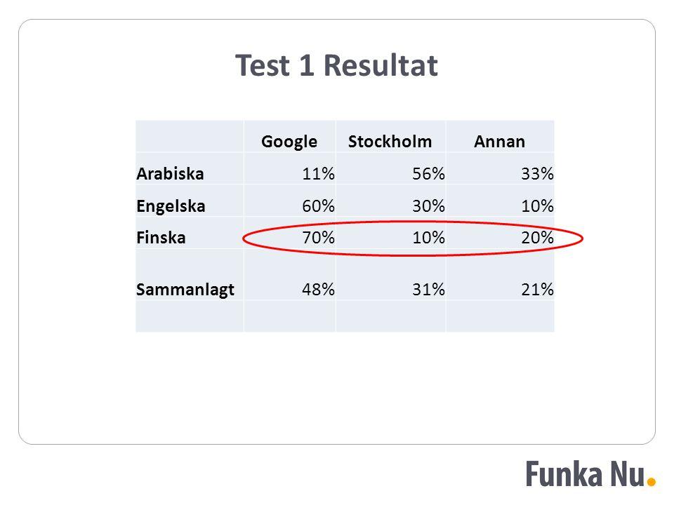 Test 1 Resultat GoogleStockholmAnnan Arabiska11%56%33% Engelska60%30%10% Finska70%10%20% Sammanlagt48%31%21%